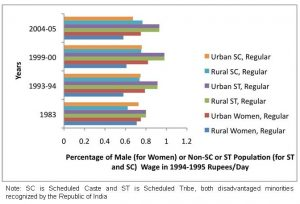 Figure 4a. Regular wages among disadvantaged groups: female average daily wages as percentage of male average daily wages and minority group wages as a percentage of majority group wages by employment type and sector, 1983-2005 (Karan & Selvaraj, 2008a; Karan & Selvaraj, 2008b)