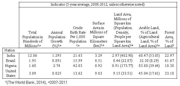 Table 1. Geographic and Population Indicators
