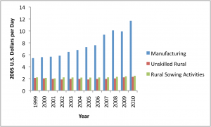 Figure 3. Organized manufacturing sector and rural wages per day (2005 base year), 1999 to 2010 (Amarender Reddy, 2013a; Sincavage, Haub, & Sharma, 2010a)